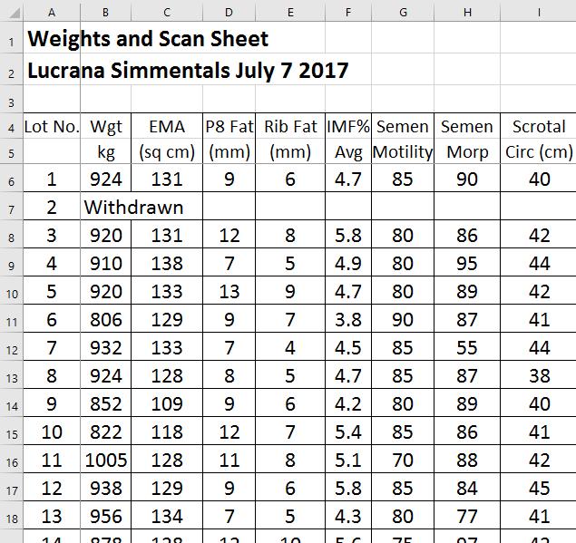 Lucrana Simmentals Annual Bull Sale Supplementary spreadsheet